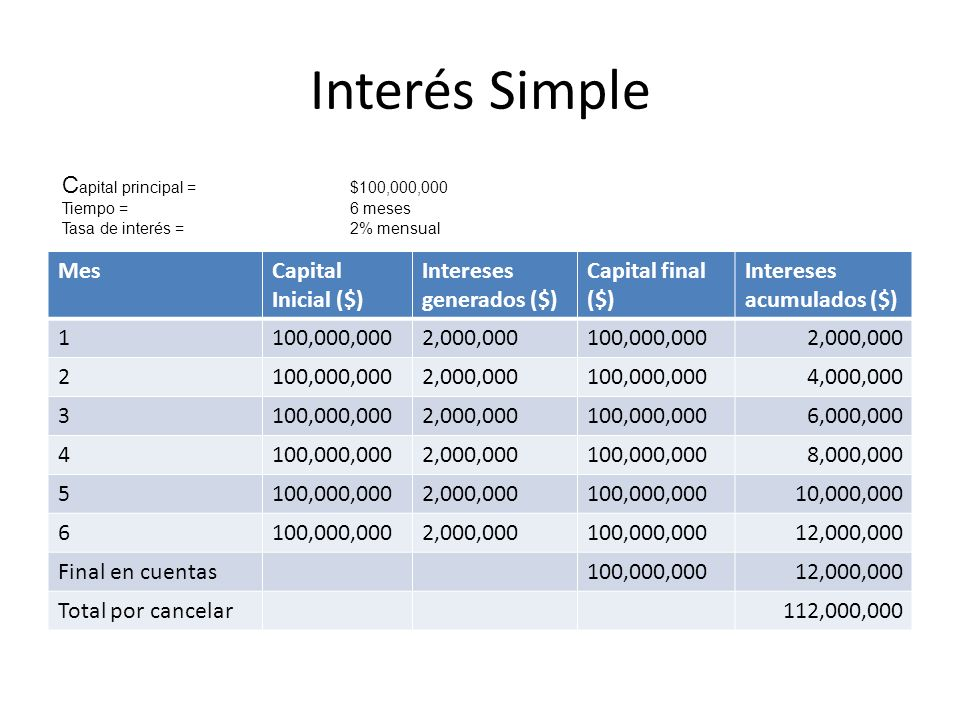 Similarmente: VP = F / (1 + i) n Ejemplo: ¿Cuánto debo invertir en la misma fiducia anterior si quiero retirar $1,000,000 en 12 meses (i=1.5% mes).