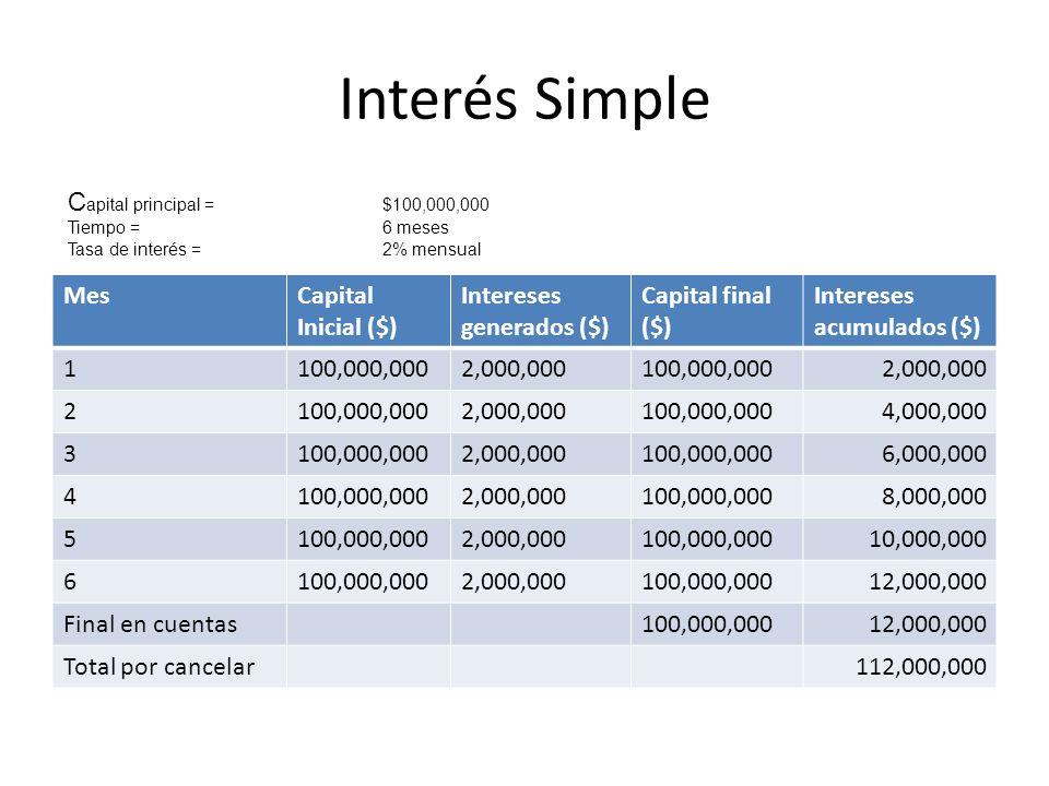 Interés Compuesto MesCapital Inicial ($) Intereses generados ($) Capital final ($) Intereses acumulados ($) 1100,000,0002,000,000102,000,000 2 2,040,000104,040,000 3 2,080,800106,120,800 4 2,122,416108,243,216 5 2,164,864110,408,080 6 2,208,162112,616,242 Total por cancelar112,616,242 C apital principal =$100,000,000 Tiempo =6 meses Tasa de interés =2% mensual