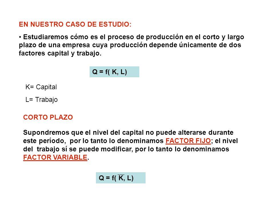 REPRESENTACIÓN GRÁFICA DE LA FUNCIÓN DE PRODUCCIÓN 0234567 8910 1 A B C 8 023 4567 9 1 Producto total Insumo Variable Producto medio Producto marginal Insumo variable Pme Pmg