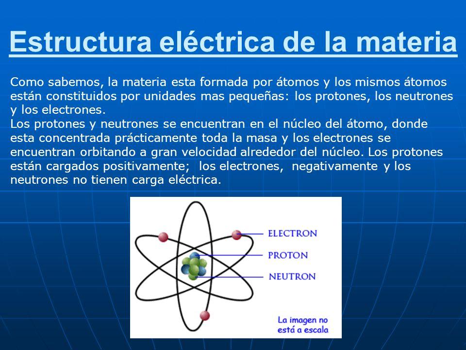 Primer principio de la electrostática Cargas de igual signo se repelen, y cargas de signo contrario se atraen.