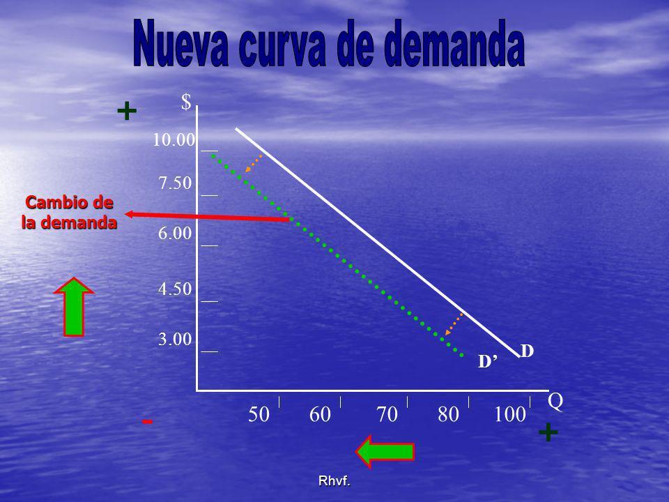 Rhvf. D $ Q 10.00 7.50 6.00 4.50 3.00 50607080100 D Cambio de la demanda + + -