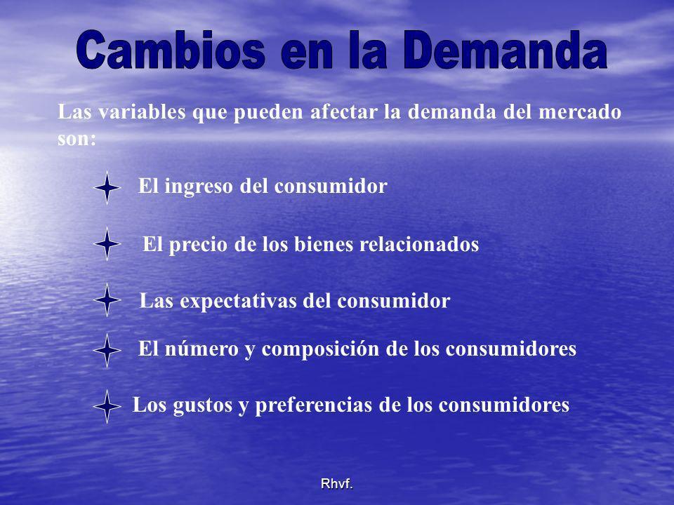 Rhvf. Las variables que pueden afectar la demanda del mercado son: El precio de los bienes relacionados El ingreso del consumidor Las expectativas del