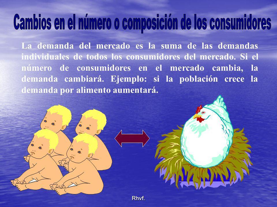 Rhvf. La demanda del mercado es la suma de las demandas individuales de todos los consumidores del mercado. Si el número de consumidores en el mercado
