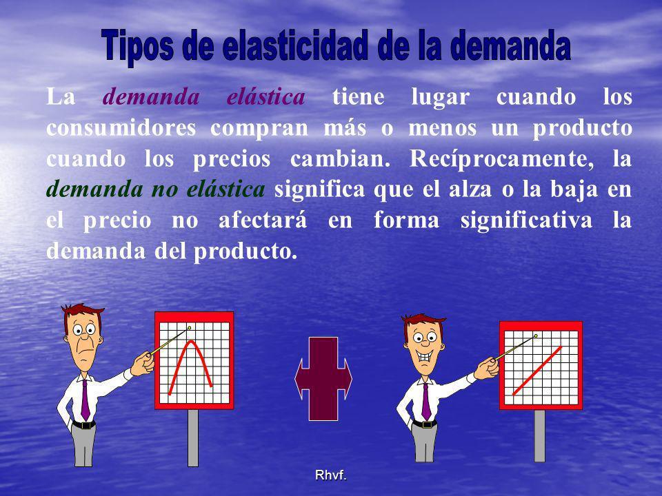 Rhvf. La demanda elástica tiene lugar cuando los consumidores compran más o menos un producto cuando los precios cambian. Recíprocamente, la demanda n