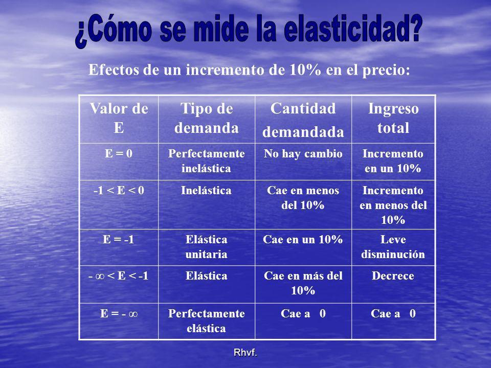 Rhvf. Efectos de un incremento de 10% en el precio: Valor de E Tipo de demanda Cantidad demandada Ingreso total E = 0Perfectamente inelástica No hay c