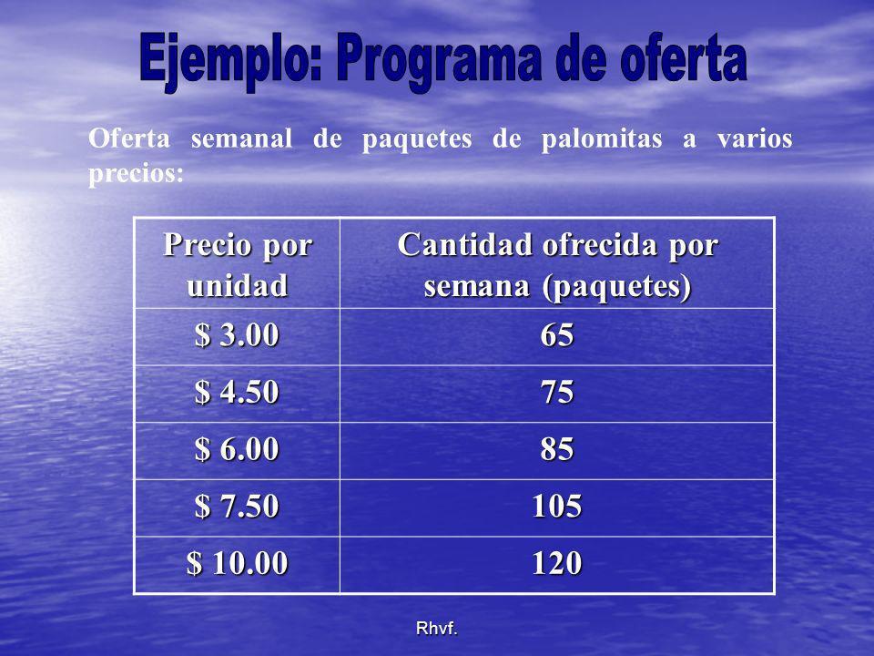Rhvf. Precio por unidad Cantidad ofrecida por semana (paquetes) $ 3.00 65 $ 4.50 75 $ 6.00 85 $ 7.50 105 $ 10.00 120 Oferta semanal de paquetes de pal