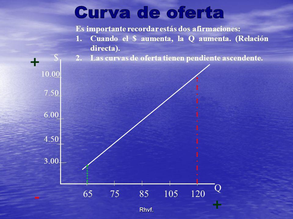 Rhvf. Es importante recordar estás dos afirmaciones: 1.Cuando el $ aumenta, la Q aumenta. (Relación directa). 2.Las curvas de oferta tienen pendiente