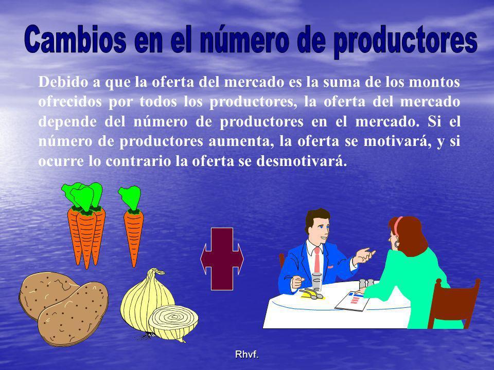 Rhvf. Debido a que la oferta del mercado es la suma de los montos ofrecidos por todos los productores, la oferta del mercado depende del número de pro
