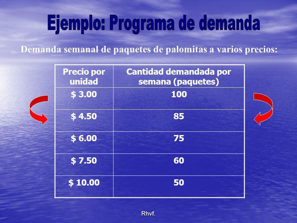 Rhvf. Precio por unidad Cantidad demandada por semana (paquetes) $ 3.00100 $ 4.5085 $ 6.0075 $ 7.5060 $ 10.0050 Demanda semanal de paquetes de palomit