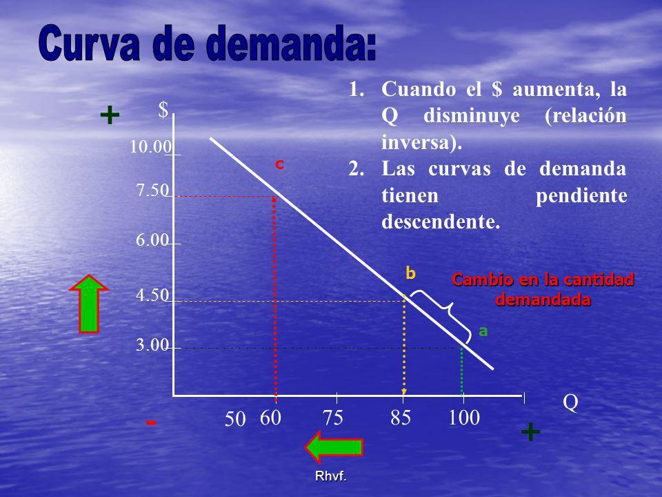 Rhvf. 1.Cuando el $ aumenta, la Q disminuye (relación inversa). 2.Las curvas de demanda tienen pendiente descendente. Q $ 10.00 7.50 6.00 4.50 3.00 50