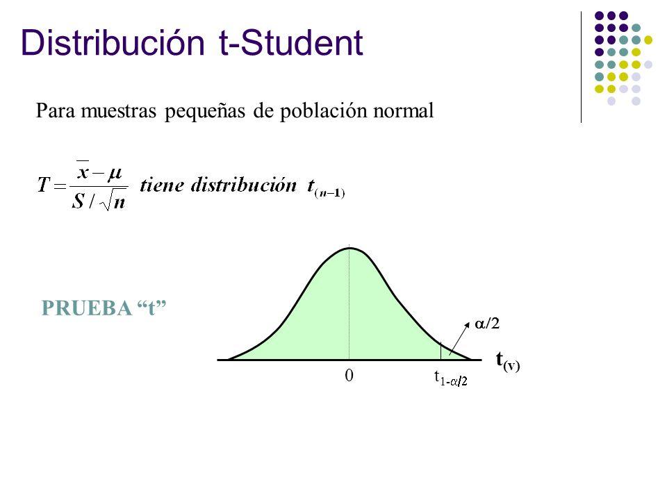 Distribución t-Student 0 t 1- t (v) Para muestras pequeñas de población normal PRUEBA t