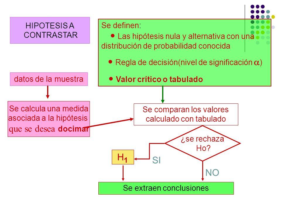 HIPOTESIS A CONTRASTAR datos de la muestra Se definen: Las hipótesis nula y alternativa con una distribución de probabilidad conocida Regla de decisió