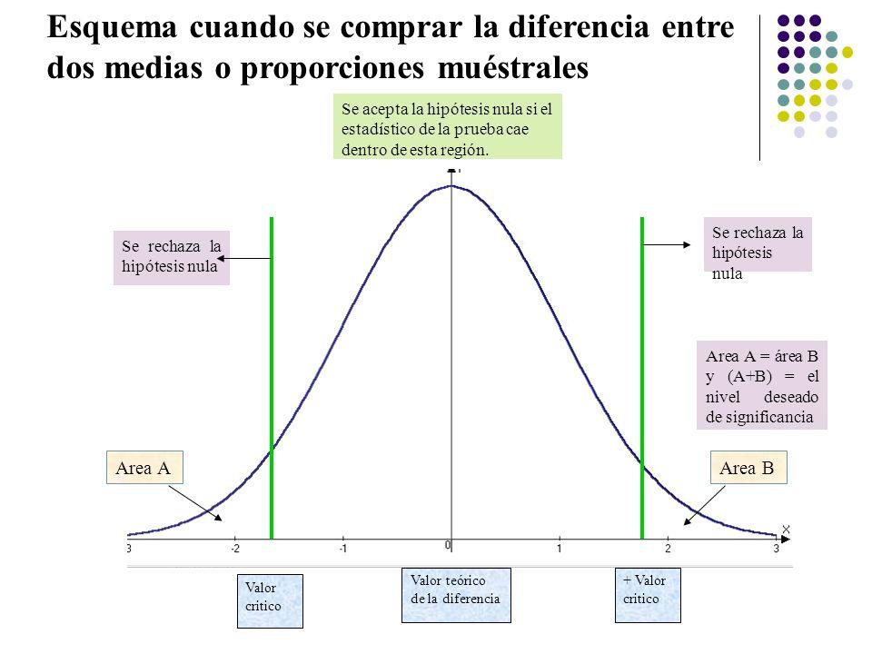 Se acepta la hipótesis nula si el estadístico de la prueba cae dentro de esta región. Se rechaza la hipótesis nula Area A = área B y (A+B) = el nivel