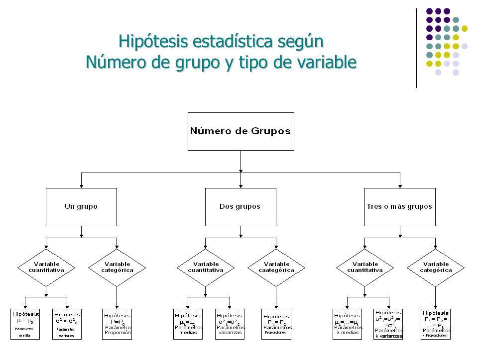 Hipótesis estadística según Número de grupo y tipo de variable