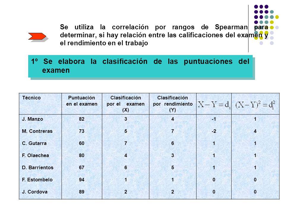 Se utiliza la correlación por rangos de Spearman para determinar, si hay relación entre las calificaciones del examen y el rendimiento en el trabajo 1