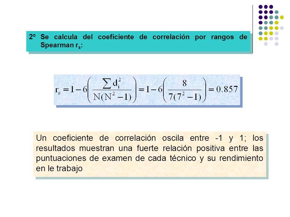 2º Se calcula del coeficiente de correlación por rangos de Spearman r s : Un coeficiente de correlación oscila entre -1 y 1; los resultados muestran u