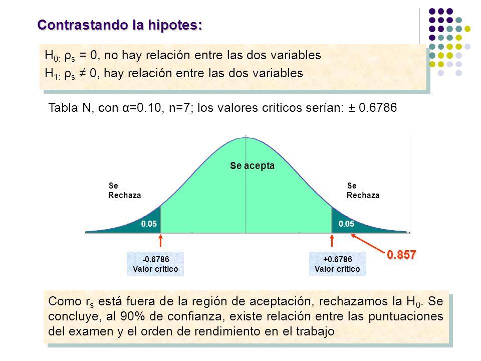Contrastando la hipotes: H 0: ρ s = 0, no hay relación entre las dos variables H 1: ρ s 0, hay relación entre las dos variables H 0: ρ s = 0, no hay r