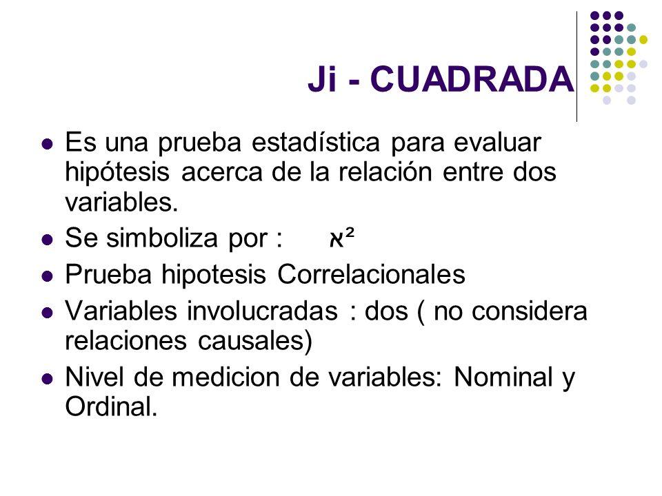 Ji - CUADRADA Es una prueba estadística para evaluar hipótesis acerca de la relación entre dos variables. Se simboliza por : א² Prueba hipotesis Corre