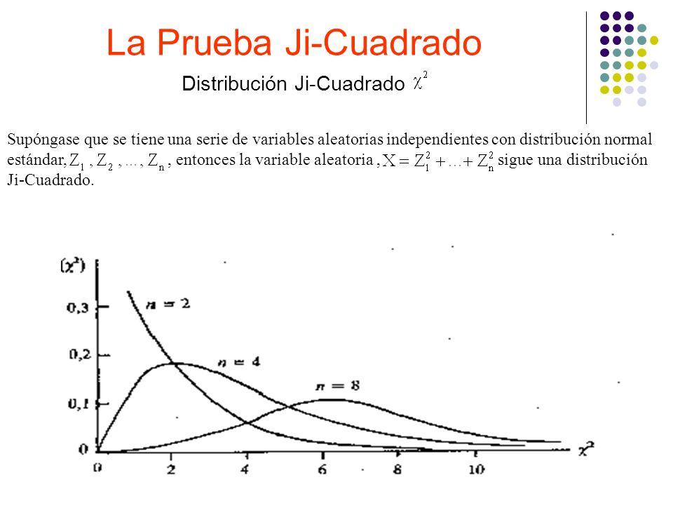 La Prueba Ji-Cuadrado Distribución Ji-Cuadrado Supóngase que se tiene una serie de variables aleatorias independientes con distribución normal estánda