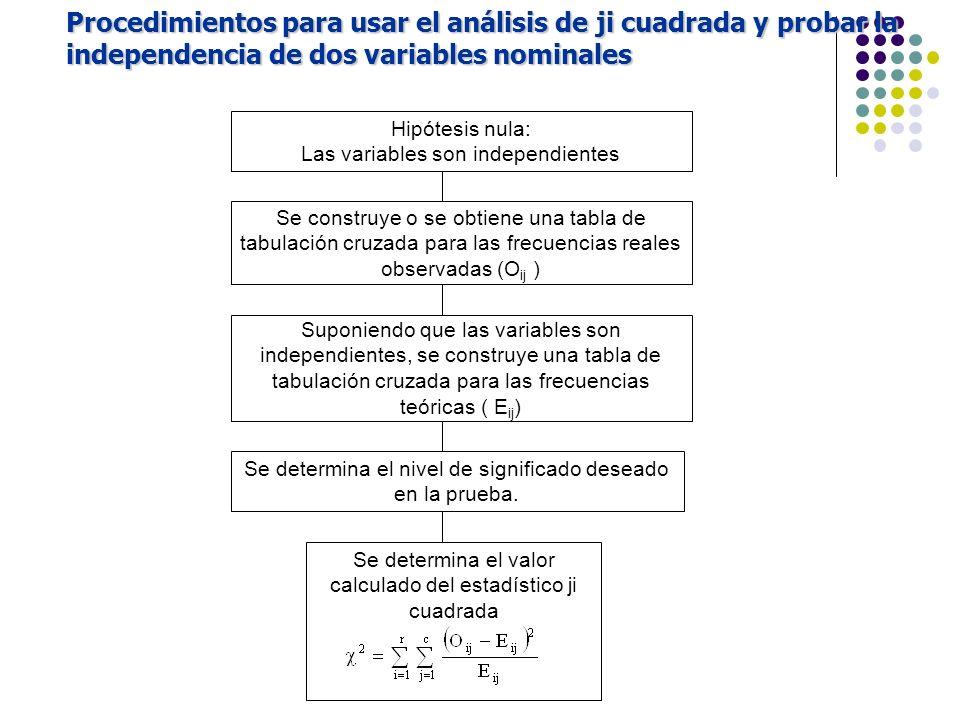 Hipótesis nula: Las variables son independientes Se construye o se obtiene una tabla de tabulación cruzada para las frecuencias reales observadas (O i