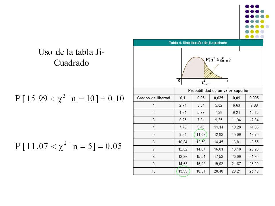 Tabla 4. Distribución de ji-cuadrado Probabilidad de un valor superior Grados de libertad0,10,050,0250,010,005 12,713,845,026,637,88 24,615,997,389,21