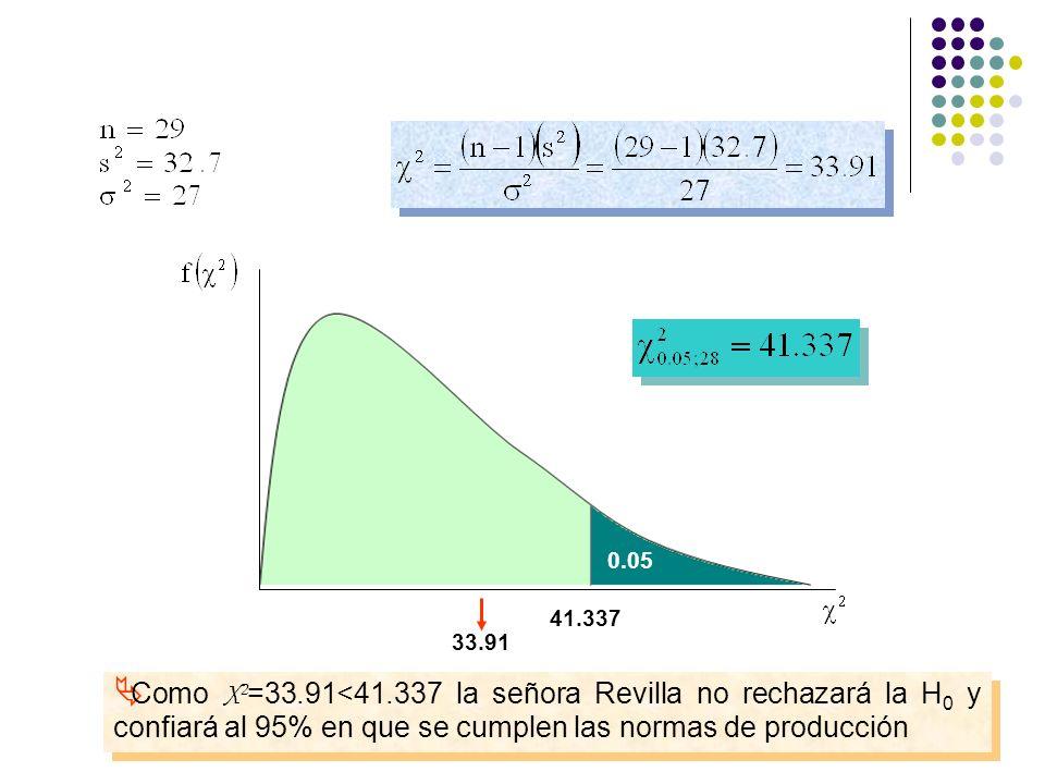0.05 41.337 33.91 Como X 2 =33.91<41.337 la señora Revilla no rechazará la H 0 y confiará al 95% en que se cumplen las normas de producción