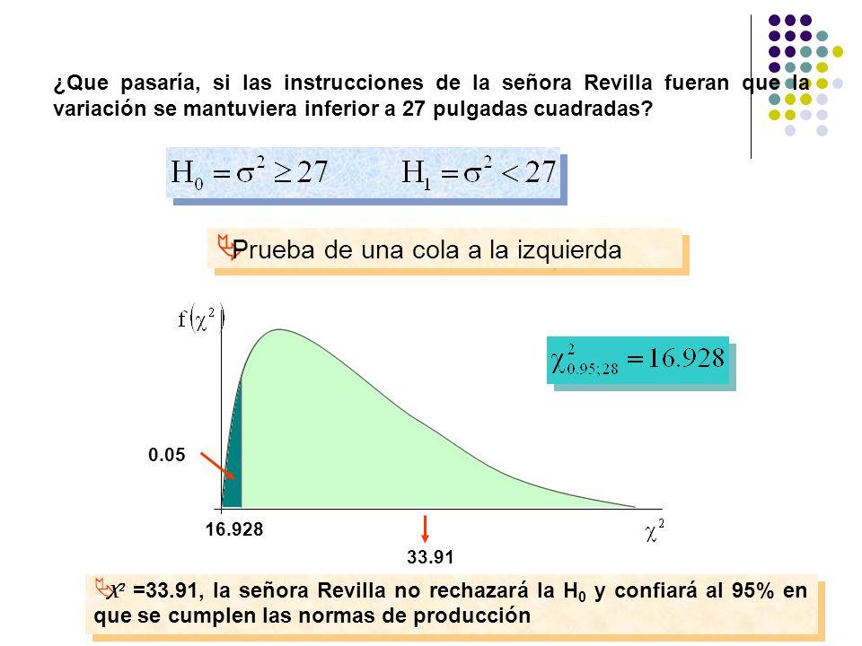 ¿Que pasaría, si las instrucciones de la señora Revilla fueran que la variación se mantuviera inferior a 27 pulgadas cuadradas? Prueba de una cola a l