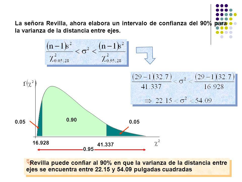 La señora Revilla, ahora elabora un intervalo de confianza del 90% para la varianza de la distancia entre ejes. 16.928 0.05 Revilla puede confiar al 9