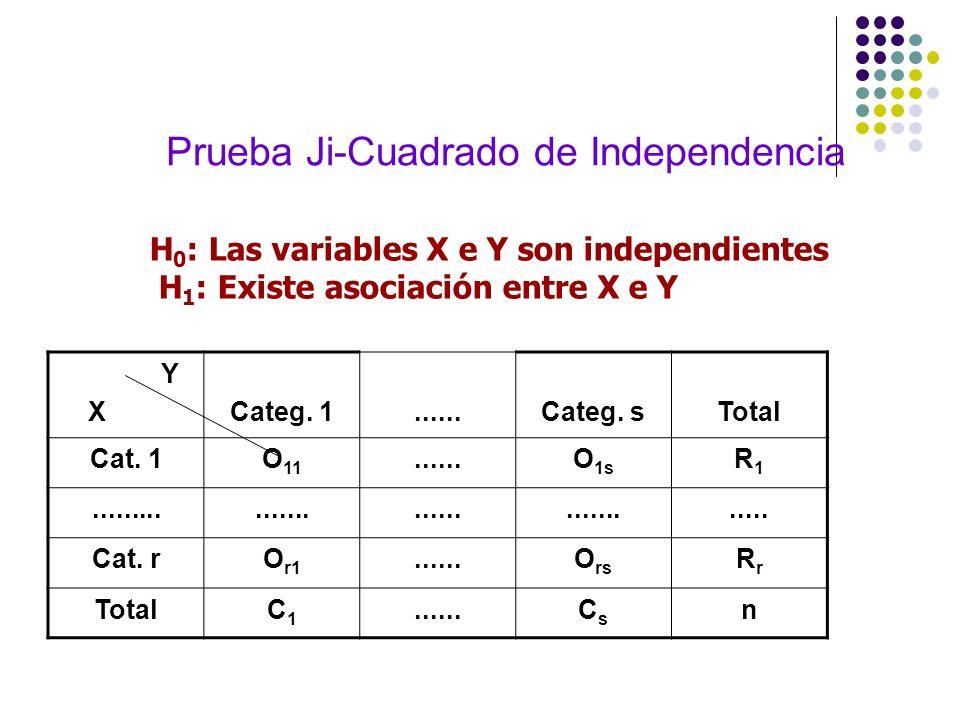 Prueba Ji-Cuadrado de Independencia Y XCateg. 1......Categ. sTotal Cat. 1O 11......O 1s R1R1.................................. Cat. rO r1......O rs Rr