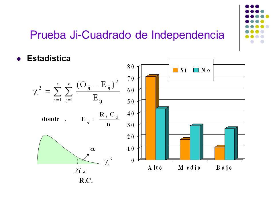 Prueba Ji-Cuadrado de Independencia Estadística