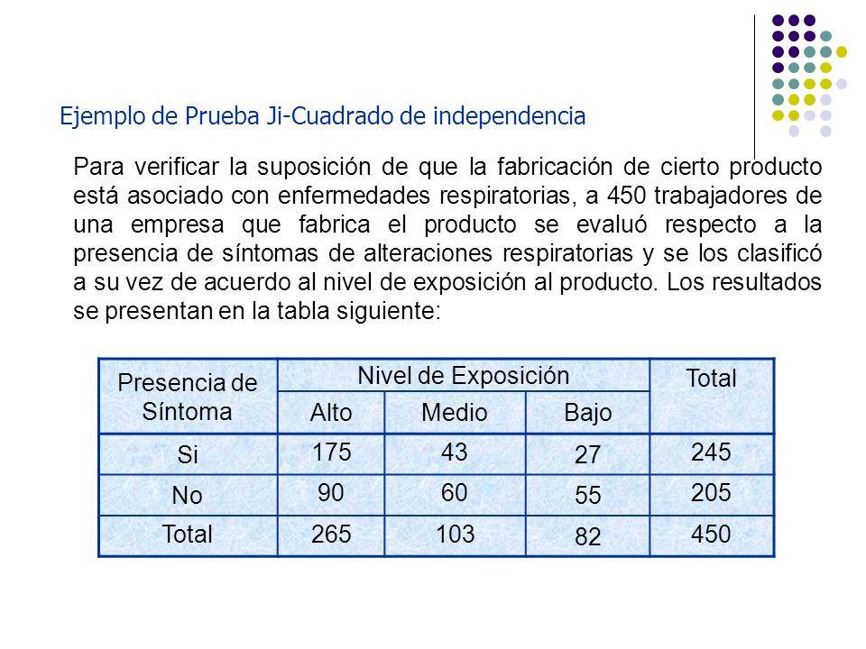 Ejemplo de Prueba Ji-Cuadrado de independencia Para verificar la suposición de que la fabricación de cierto producto está asociado con enfermedades re