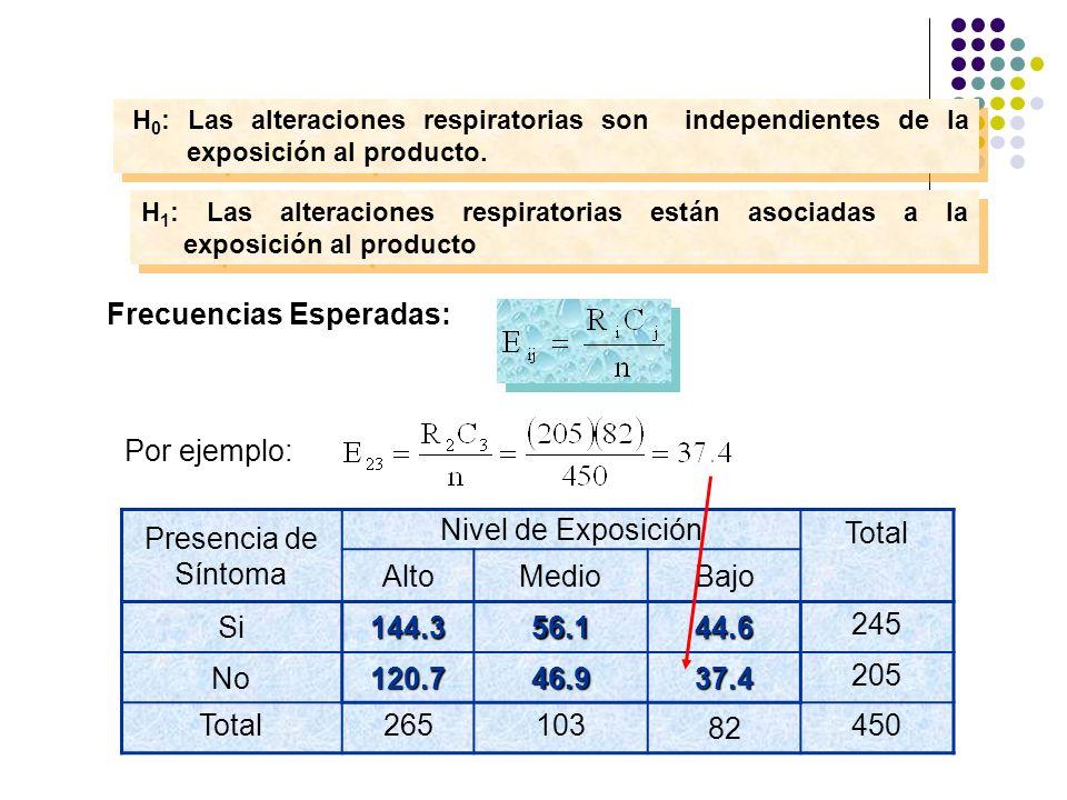 H 1 : Las alteraciones respiratorias están asociadas a la exposición al producto H 0 : Las alteraciones respiratorias son independientes de la exposic