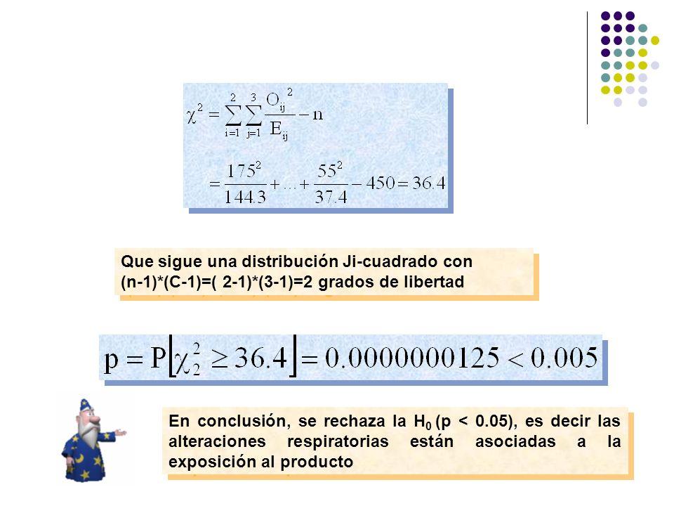Que sigue una distribución Ji-cuadrado con (n-1)*(C-1)=( 2-1)*(3-1)=2 grados de libertad Que sigue una distribución Ji-cuadrado con (n-1)*(C-1)=( 2-1)