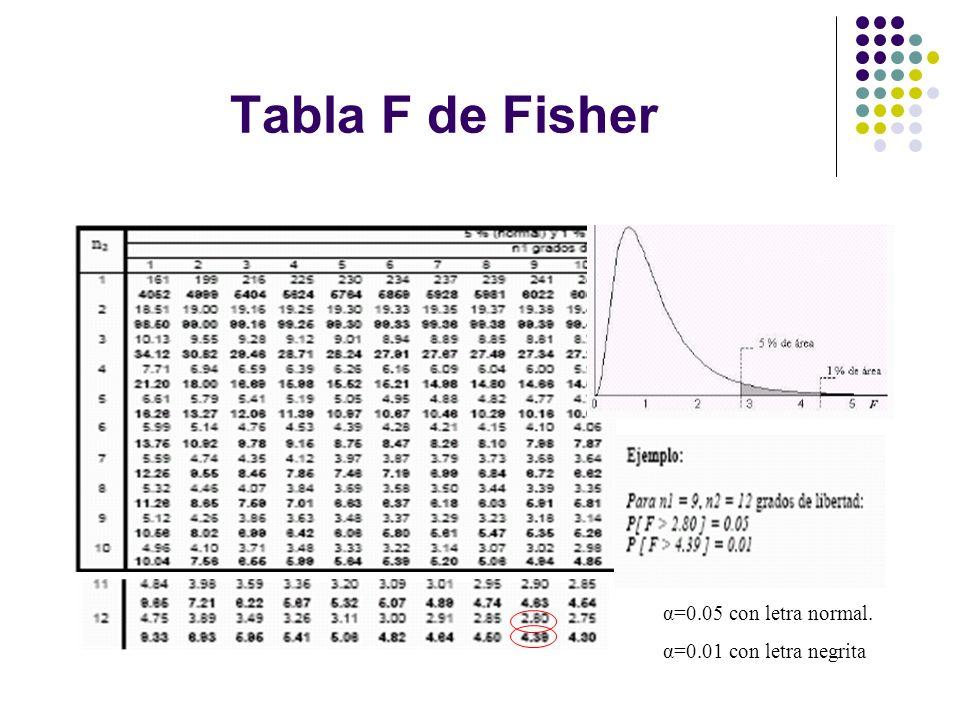 Tabla F de Fisher α=0.05 con letra normal. α=0.01 con letra negrita
