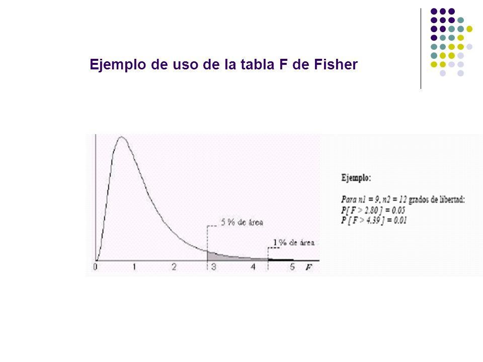 Ejemplo de uso de la tabla F de Fisher
