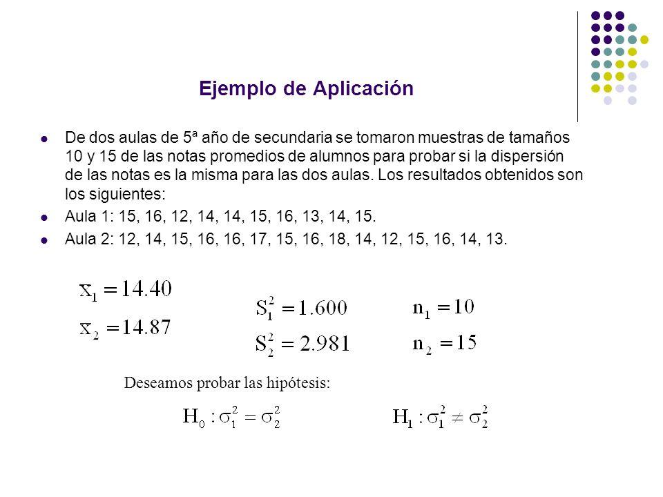 Ejemplo de Aplicación De dos aulas de 5ª año de secundaria se tomaron muestras de tamaños 10 y 15 de las notas promedios de alumnos para probar si la