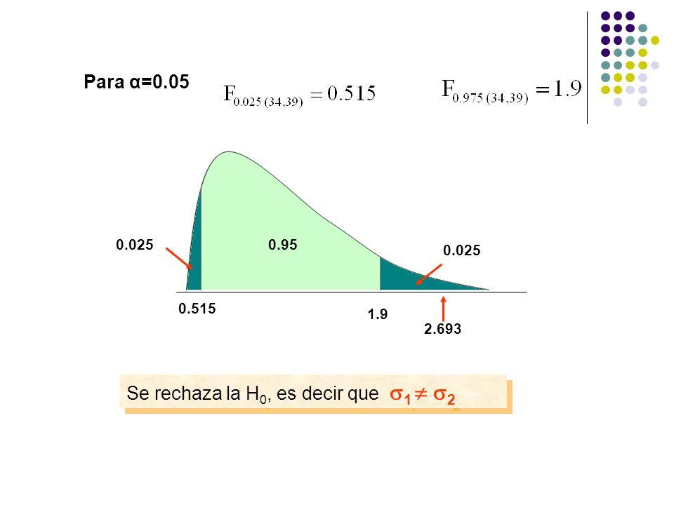 Para α=0.05 0.515 0.025 0.95 1.9 0.025 Se rechaza la H 0, es decir que 1 2 2.693