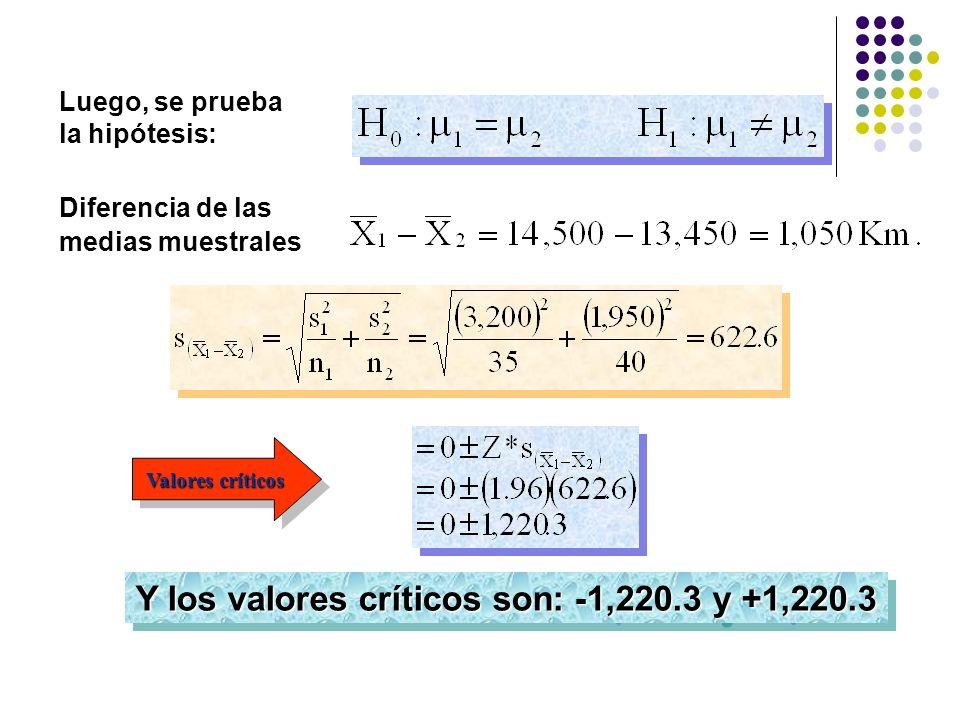 Valores críticos Y los valores críticos son: -1,220.3 y +1,220.3 Diferencia de las medias muestrales Luego, se prueba la hipótesis:
