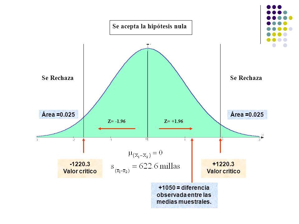 -1220.3 Valor critico +1220.3 Valor critico +1050 = diferencia observada entre las medias muestrales. Z= -1.96Z= +1.96 Área =0.025 Se Rechaza Se acept