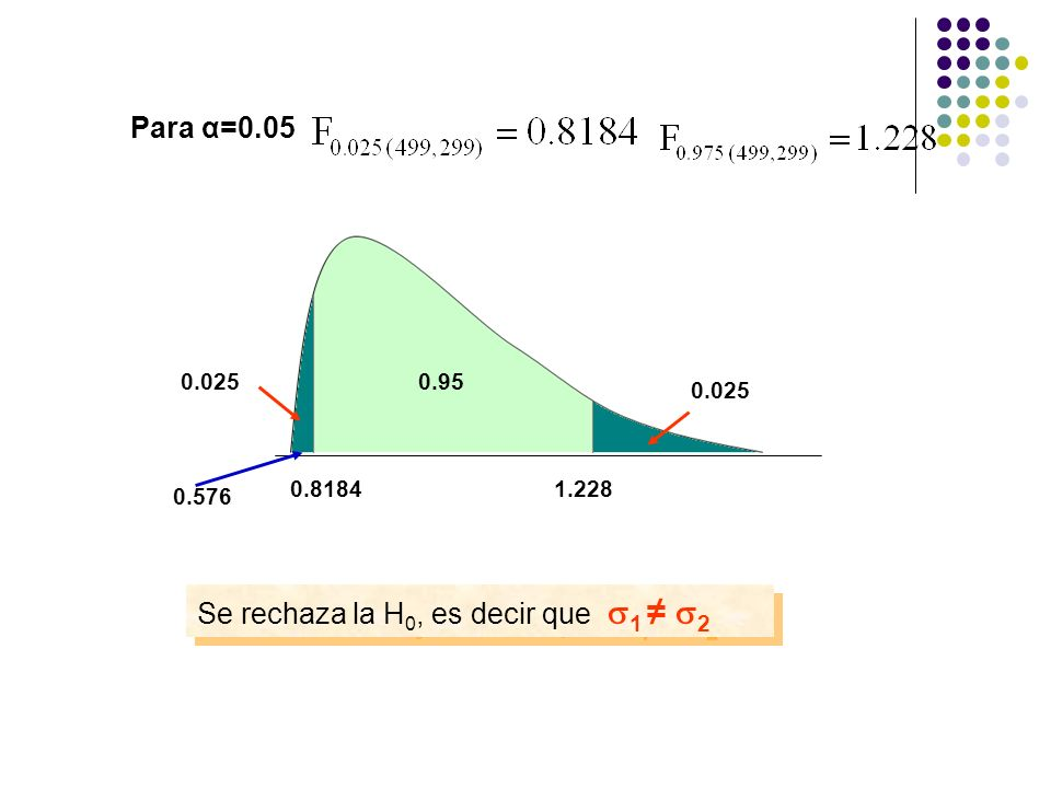 Para α=0.05 0.025 0.95 0.576 0.025 Se rechaza la H 0, es decir que 1 2 0.81841.228