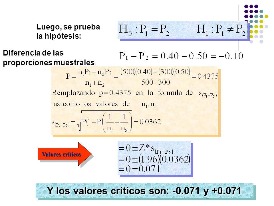 Valores críticos Y los valores críticos son: -0.071 y +0.071 Diferencia de las proporciones muestrales Luego, se prueba la hipótesis: