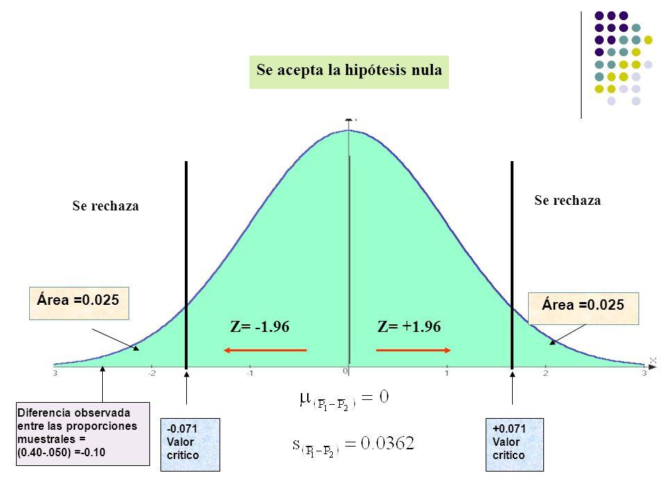 Se acepta la hipótesis nula Se rechaza Z= -1.96Z= +1.96 Área =0.025 -0.071 Valor critico +0.071 Valor critico Diferencia observada entre las proporcio
