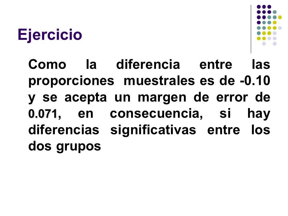 Ejercicio 0.071 Como la diferencia entre las proporciones muestrales es de -0.10 y se acepta un margen de error de 0.071, en consecuencia, si hay dife