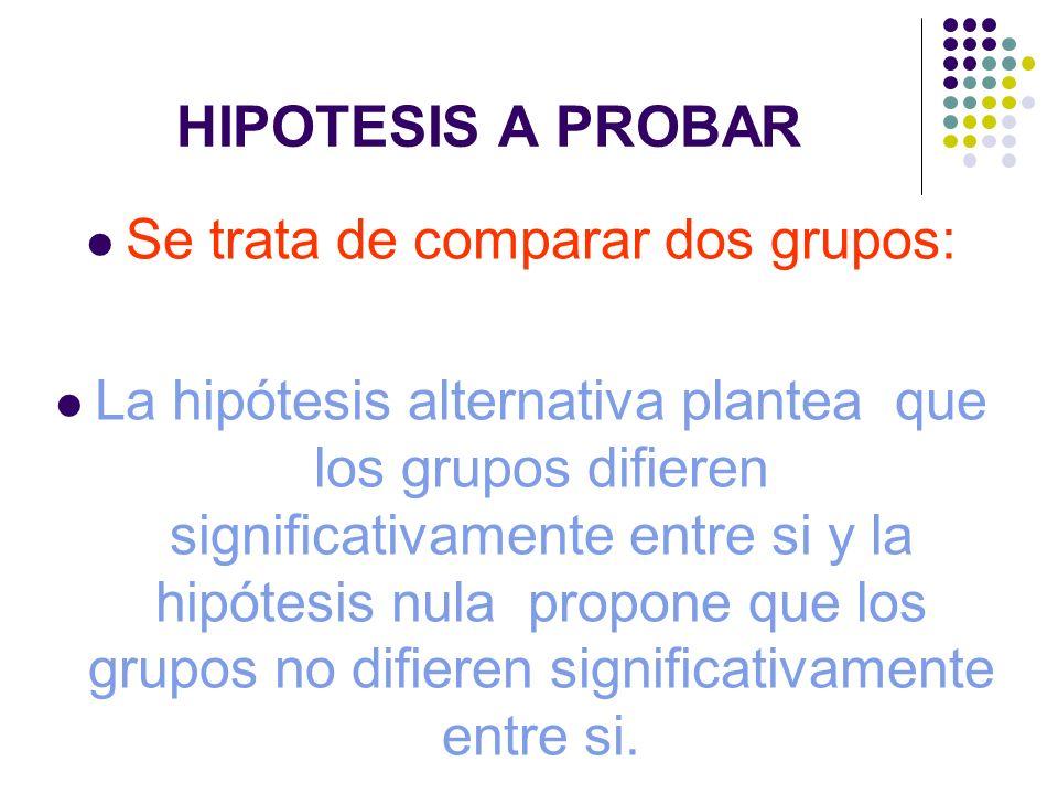 HIPOTESIS A PROBAR Se trata de comparar dos grupos: La hipótesis alternativa plantea que los grupos difieren significativamente entre si y la hipótesi