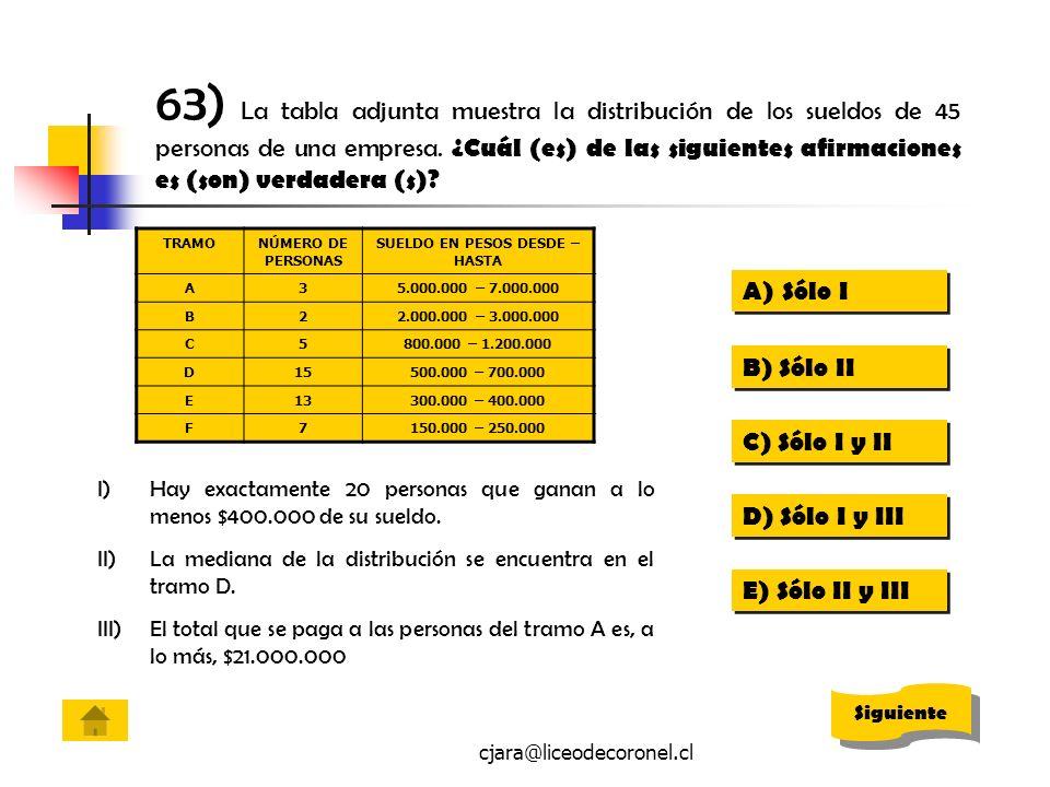 cjara@liceodecoronel.cl 63) La tabla adjunta muestra la distribución de los sueldos de 45 personas de una empresa. ¿Cuál (es) de las siguientes afirma