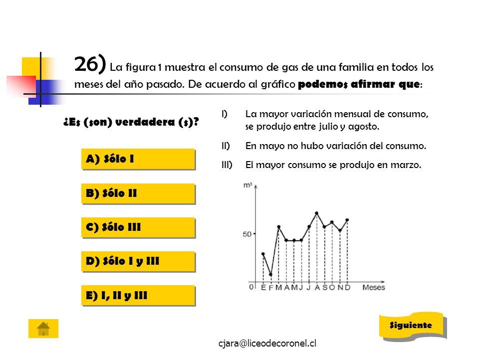 cjara@liceodecoronel.cl 26) La figura 1 muestra el consumo de gas de una familia en todos los meses del año pasado. De acuerdo al gráfico podemos afir