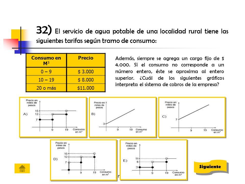 cjara@liceodecoronel.cl 32) El servicio de agua potable de una localidad rural tiene las siguientes tarifas según tramo de consumo: Consumo en M 3 Pre