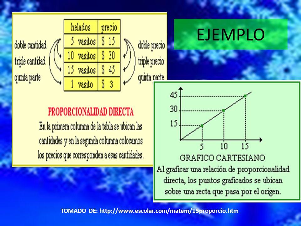 EJEMPLO TOMADO DE: http://www.escolar.com/matem/15proporcio.htm