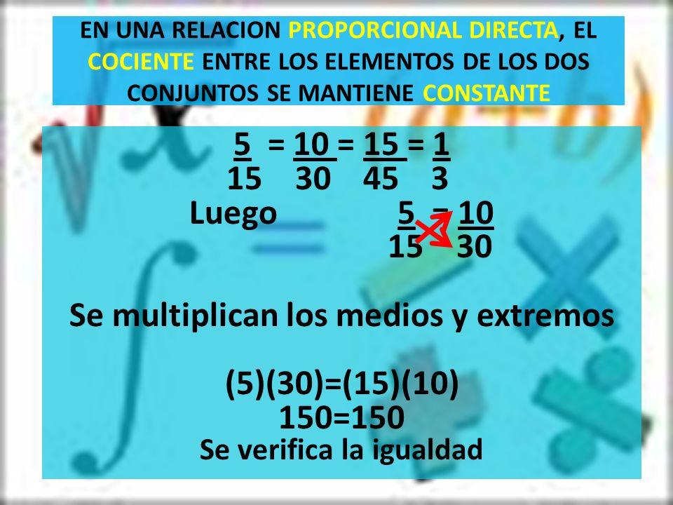 EN UNA RELACION PROPORCIONAL DIRECTA, EL COCIENTE ENTRE LOS ELEMENTOS DE LOS DOS CONJUNTOS SE MANTIENE CONSTANTE 5 = 10 = 15 = 1 15 30 45 3 Luego 5 = 10 15 30 Se multiplican los medios y extremos (5)(30)=(15)(10) 150=150 Se verifica la igualdad