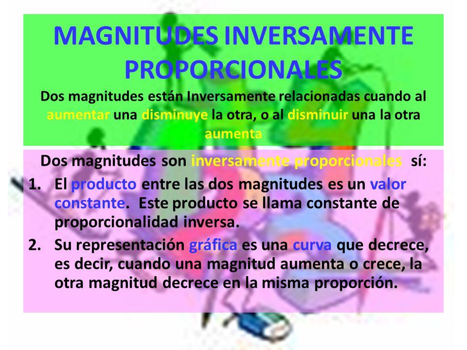 MAGNITUDES INVERSAMENTE PROPORCIONALES Dos magnitudes están Inversamente relacionadas cuando al aumentar una disminuye la otra, o al disminuir una la otra aumenta Dos magnitudes son inversamente proporcionales sí: 1.El producto entre las dos magnitudes es un valor constante.